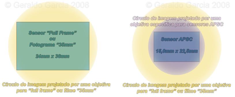 Sensores e círculos de imagem projetados